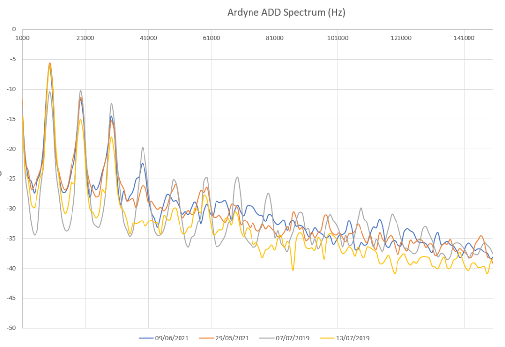 Comparison of ADD output at Ardyne fish farm